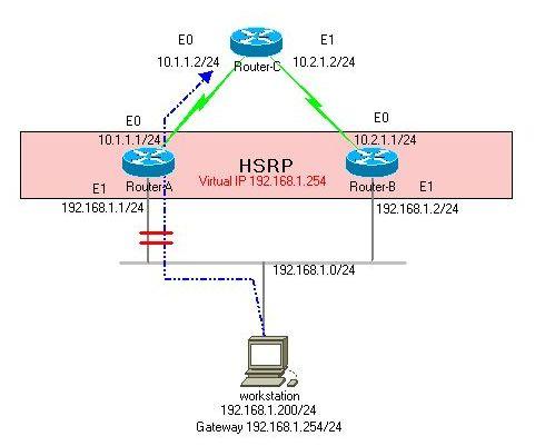HSRP設定