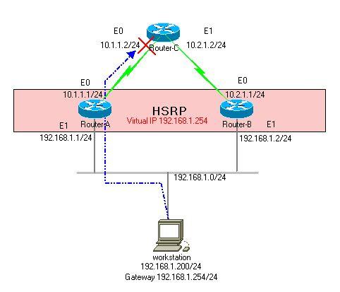 HSRP track