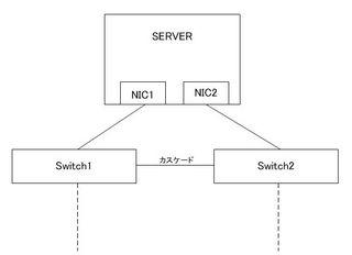 チーミング ネットワーク